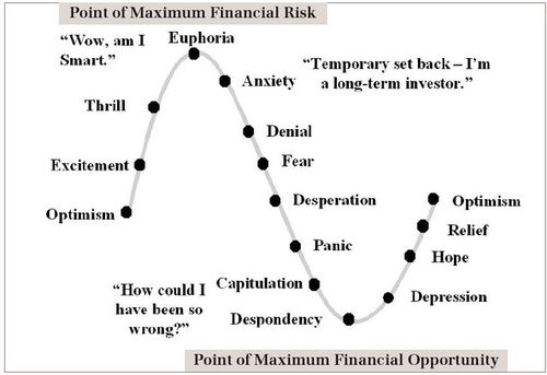 Sentiment_cycles