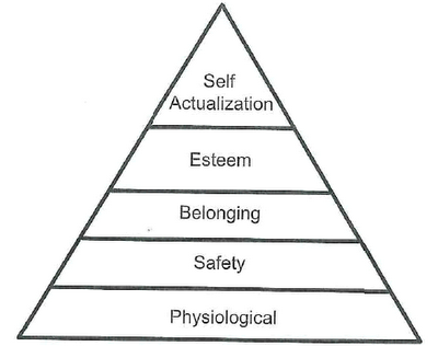 Maslow_hierarchy of needs